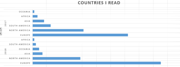 countries read