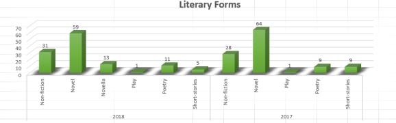 books reviewed literary forms