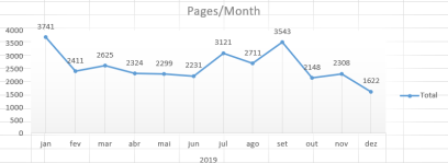 pages month